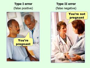 Source: http://effectsizefaq.com/2010/05/31/i-always-get-confused-about-type-i-and-ii-errors-can-you-show-me-something-to-help-me-remember-the-difference/